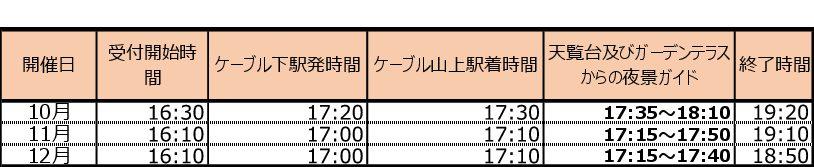 2019.10.12~12.21の間の時間行程