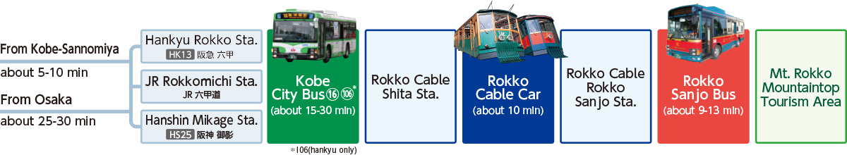 Getting to Mount Rokko via Public Transportation